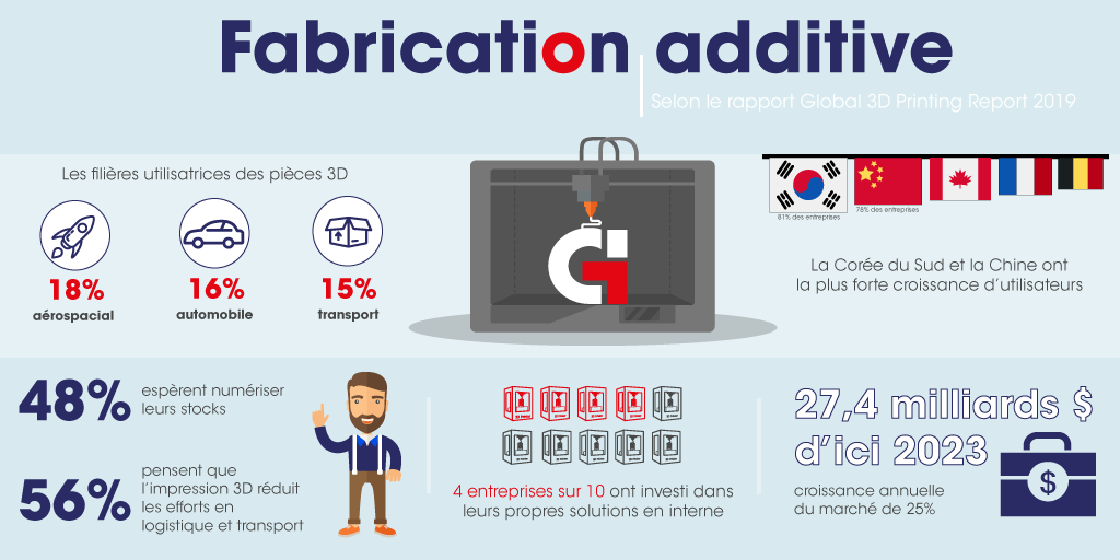 Infographie Global Industrie - Fabrication additive à travers le monde